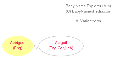 Baby Name Explorer for Abbigael