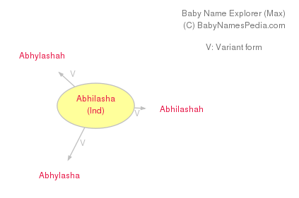 Baby Name Explorer for Abhilasha