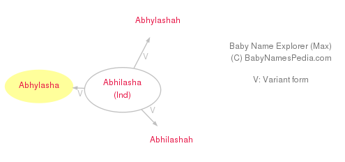 Baby Name Explorer for Abhylasha