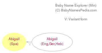 Baby Name Explorer for Abigaíl
