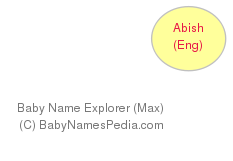 Baby Name Explorer for Abish