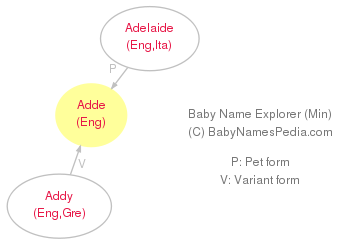 Baby Name Explorer for Adde