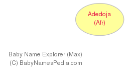 Baby Name Explorer for Adedoja