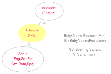 Baby Name Explorer for Adelade