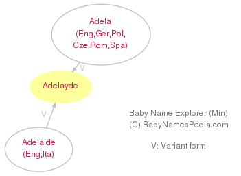 Baby Name Explorer for Adelayde
