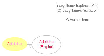 Baby Name Explorer for Adeleide