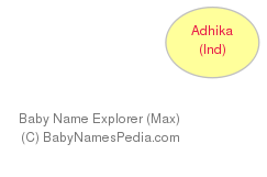 Baby Name Explorer for Adhika