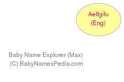 Baby Name Explorer for Aelfgifu