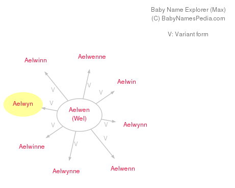 Baby Name Explorer for Aelwyn