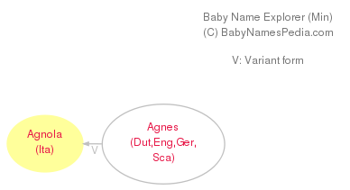 Baby Name Explorer for Agnola