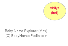 Baby Name Explorer for Ahilya
