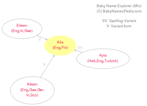 Baby Name Explorer for Aila
