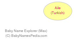 Baby Name Explorer for Aile