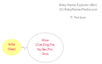 Baby Name Explorer for Aillie