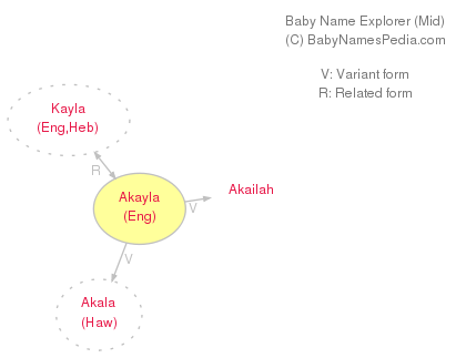 Baby Name Explorer for Akayla