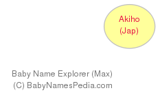 Baby Name Explorer for Akiho