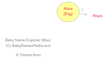 Baby Name Explorer for Alaia