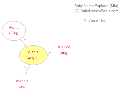 Baby Name Explorer for Alanis