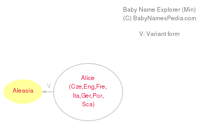 Baby Name Explorer for Aleasia