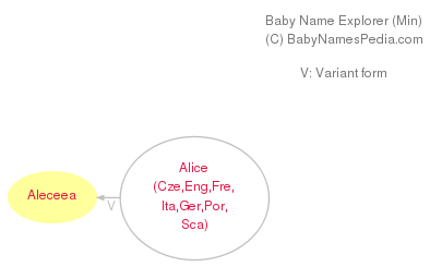 Baby Name Explorer for Aleceea