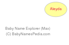 Baby Name Explorer for Aleyda