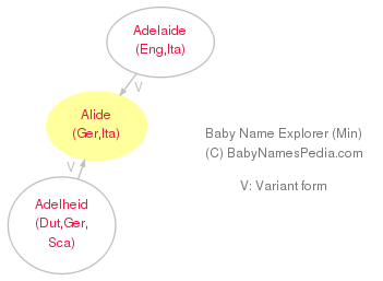 Baby Name Explorer for Alide