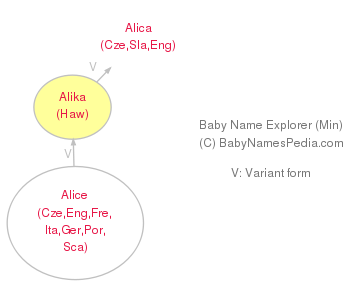 Baby Name Explorer for Alika