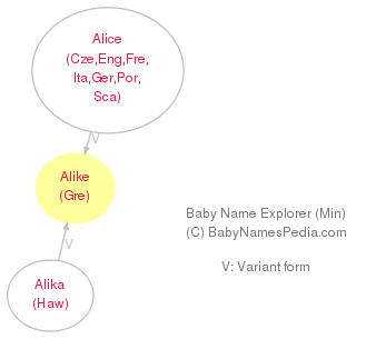Baby Name Explorer for Alike