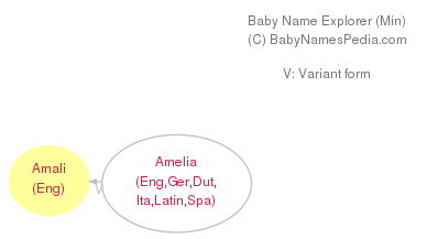 Baby Name Explorer for Amali