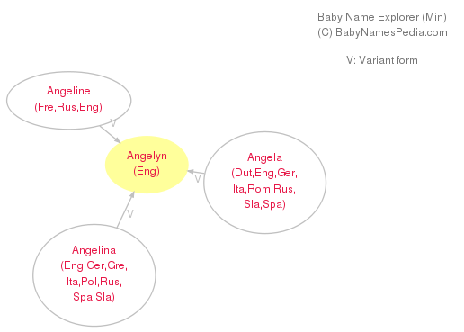 Baby Name Explorer for Angelyn