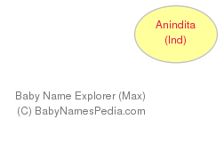 Baby Name Explorer for Anindita