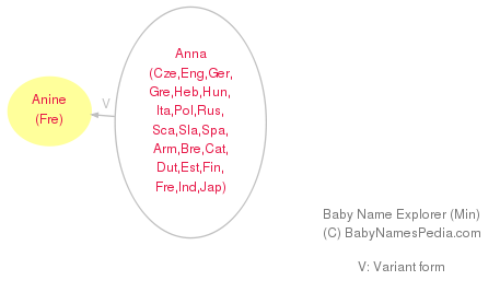 Baby Name Explorer for Anine