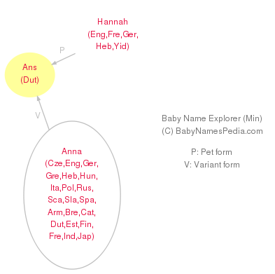 Baby Name Explorer for Ans