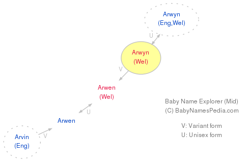 Baby Name Explorer for Arwyn