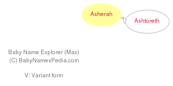 Baby Name Explorer for Asherah