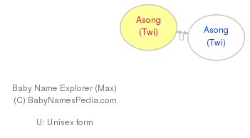 Baby Name Explorer for Asong