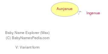 Baby Name Explorer for Aunjanue