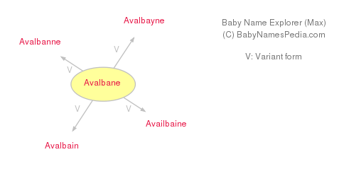Baby Name Explorer for Avalbane