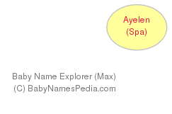 Baby Name Explorer for Ayelén
