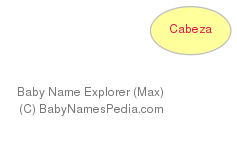 Baby Name Explorer for Cabeza