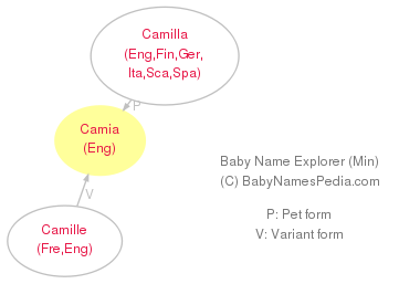 Baby Name Explorer for Camia