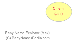 Baby Name Explorer for Chiemi