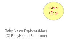 Baby Name Explorer for Cielo