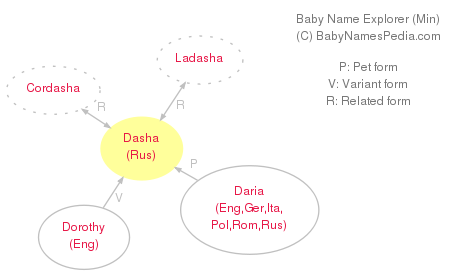 Baby Name Explorer for Dasha