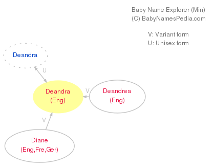 Baby Name Explorer for Deandra