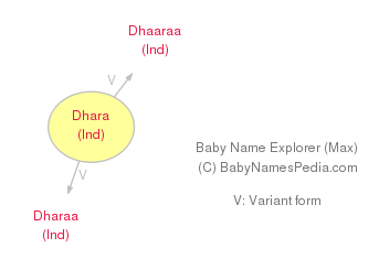 Baby Name Explorer for Dhara