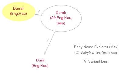 Baby Name Explorer for Durrah