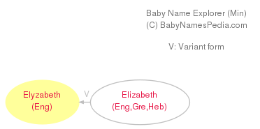 Baby Name Explorer for Elyzabeth