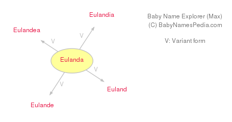 Baby Name Explorer for Eulanda