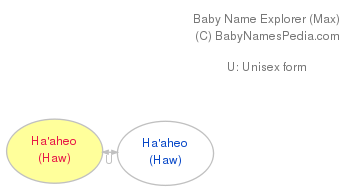 Baby Name Explorer for Ha'aheo